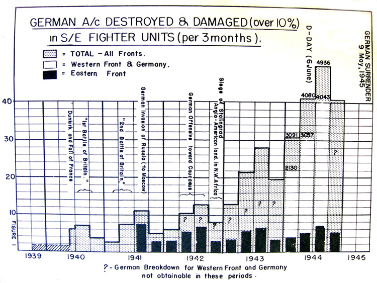 German A/C destroyed & damaged in S/E fighter units