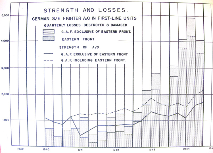 Strength and losses. German S/E fighter A/C in first-line units