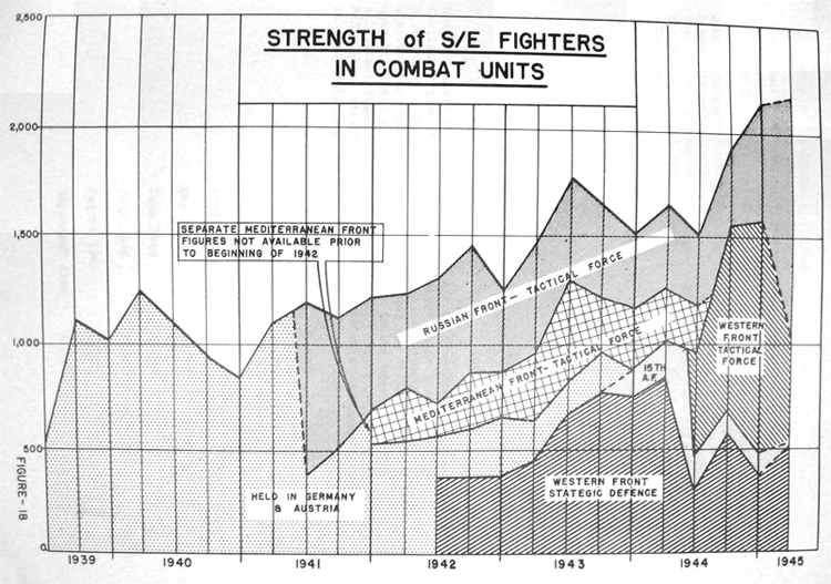 Strength of S/E fighters in combat units