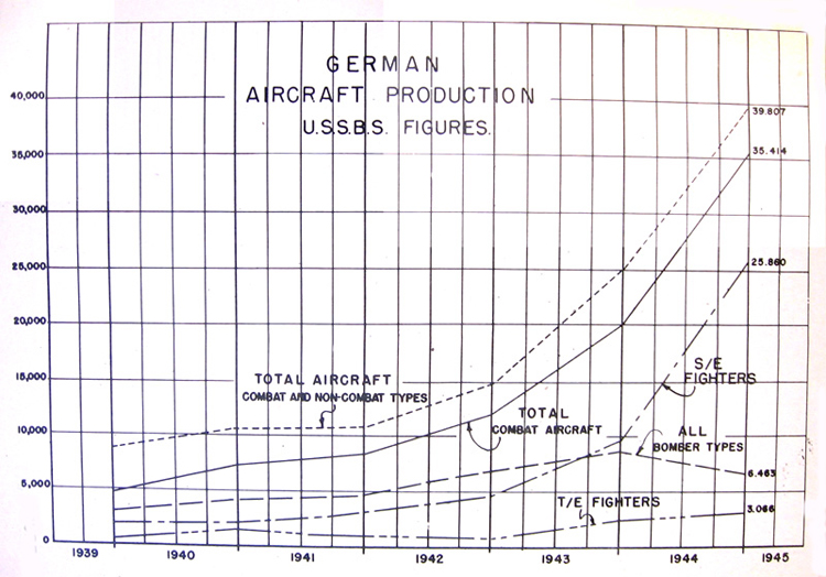 German aircraft production
