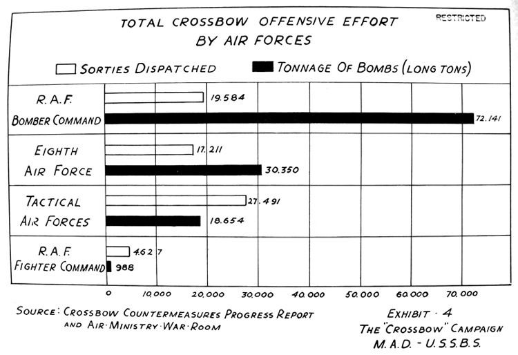 "Total ""Crossbow"" Offensive Effort by Air Forces"