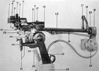 Description of 2-inch Telescopic Sights Model 1906