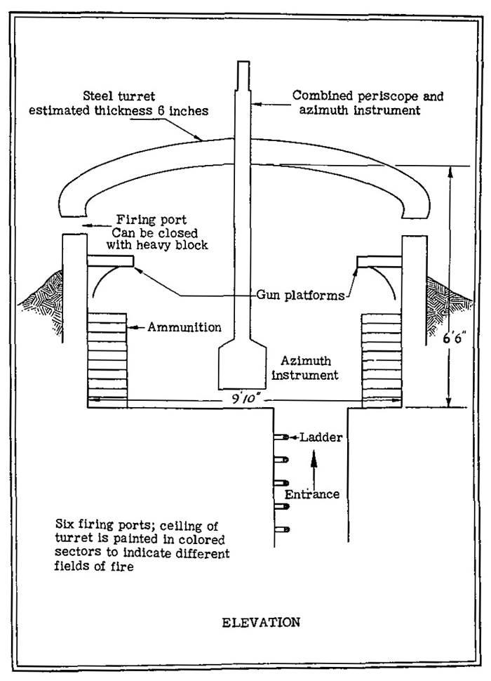 Figure 14.—Observation turret.