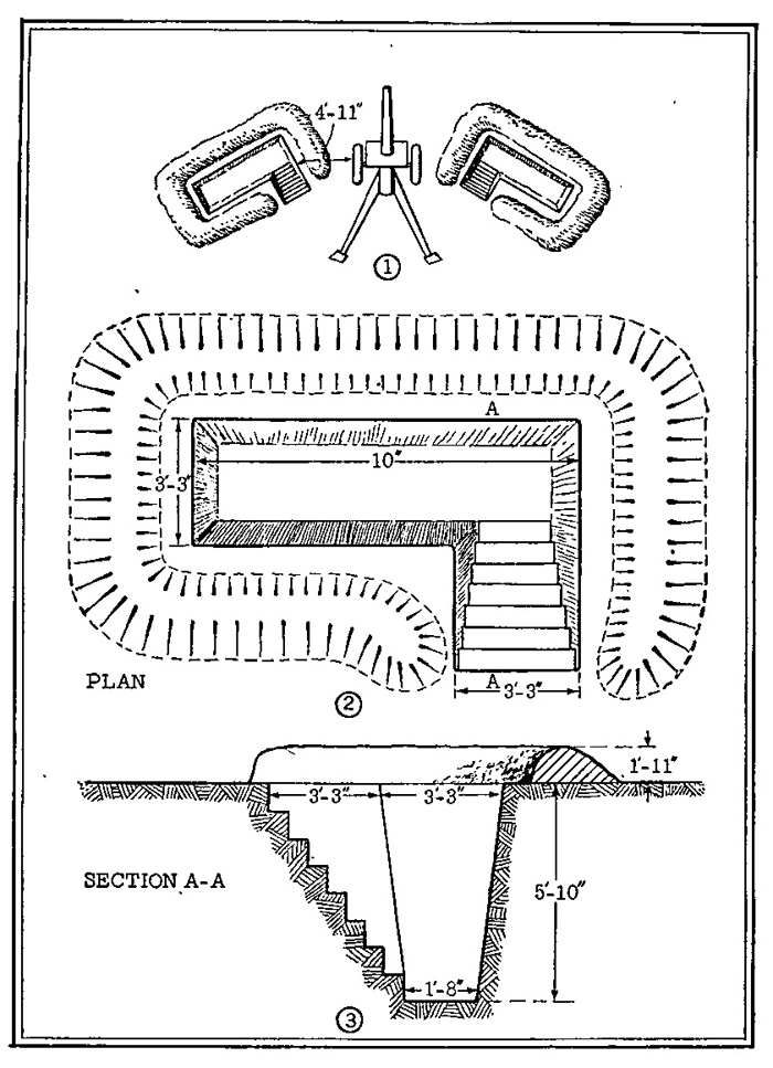 Figure 49,—Cover trench for gun crews.