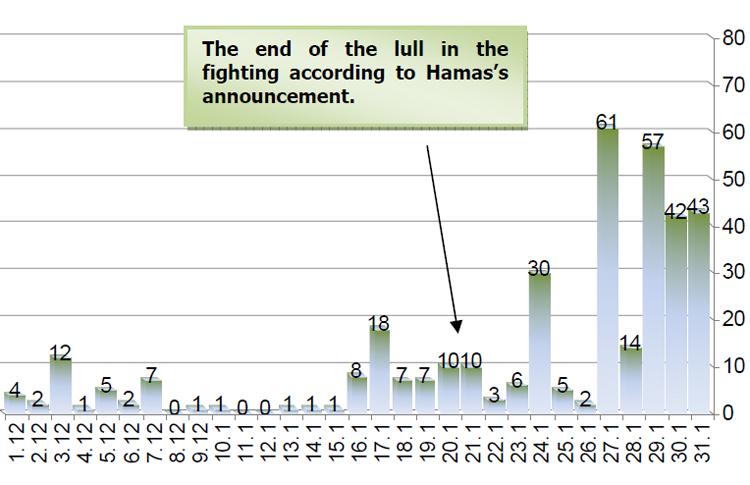 Number of rocket launches from Gaza in December 2008