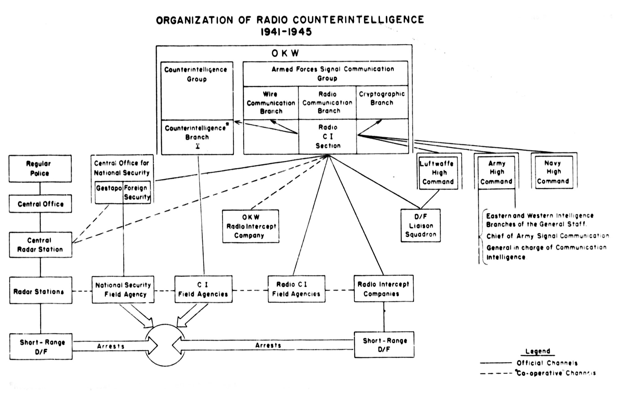 German Radio Intelligence by Lieutenant-General Albert Praun