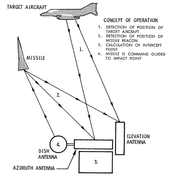 Tactics and Techniques of Electronic Warfare by Bernard Nalty